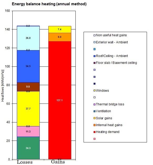37kWh/m2an pierderi caldura  | 7kWh/m2an aport caldura  - Case Pasive | Eficienta energetica la standard de casa pasiva | Constructii cu un consum redus de energie